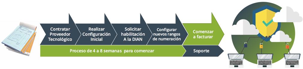 Proceso facturación electrónica en Colombia 2018
